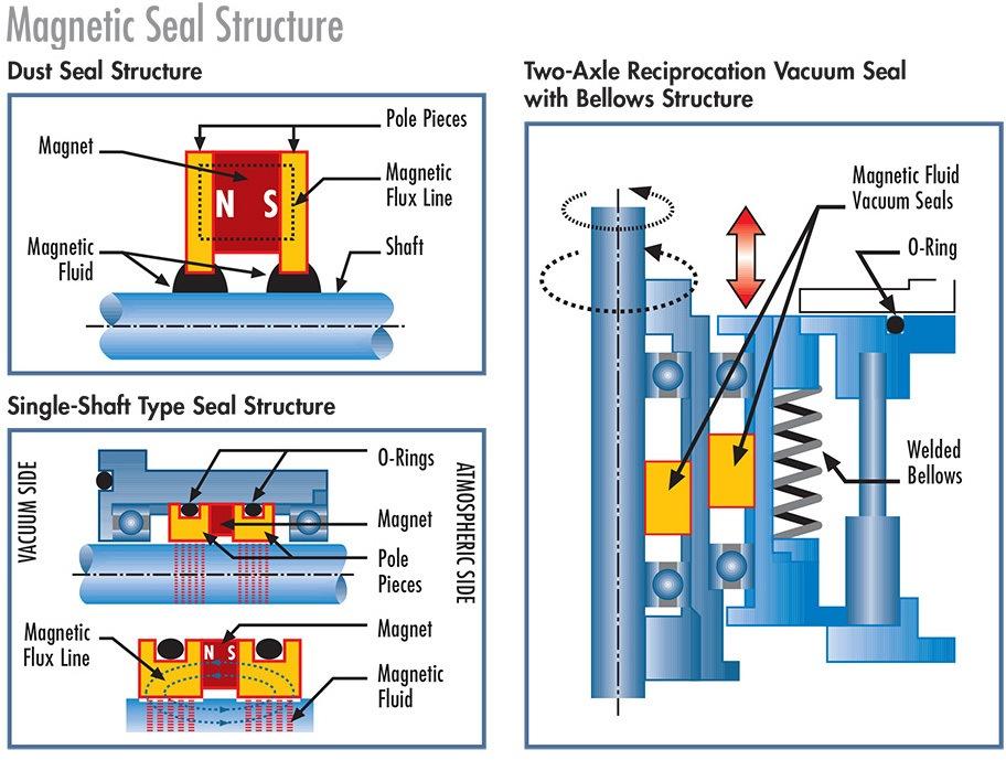 PDF_13_MagneticFluidSeals_6-14-2 2